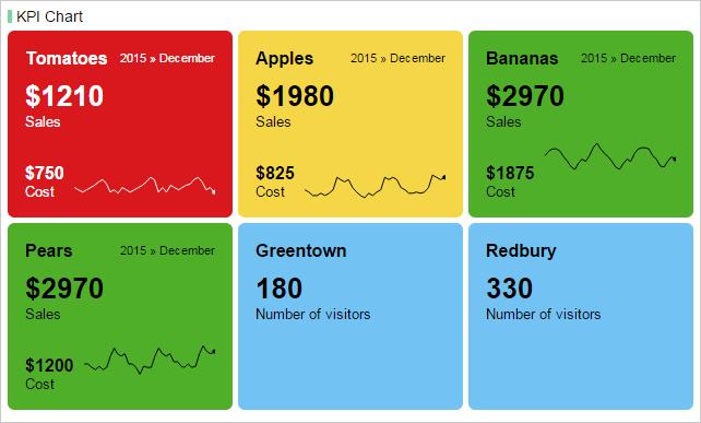 Ví dụ về KPI của một cửa hàng trái cây