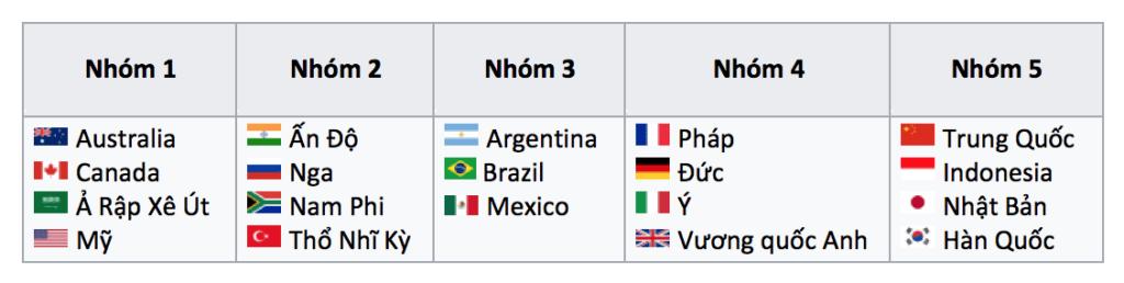 các nước thuộc G20
